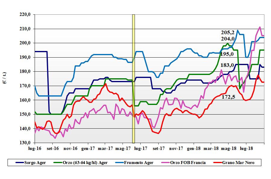 tendenze di mercato dei cereali foraggeri e oleaginose 6 settembre 2018