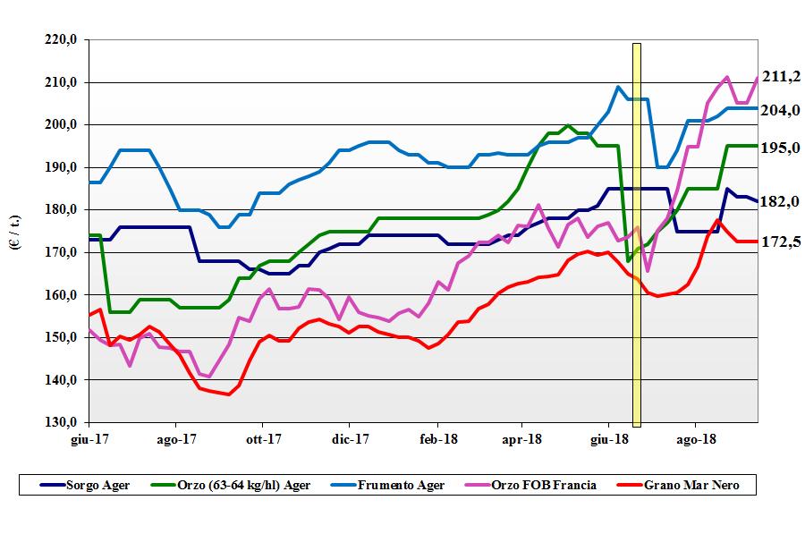 tendenze di mercato dei cereali foraggeri e oleaginose 13 settembre 2018