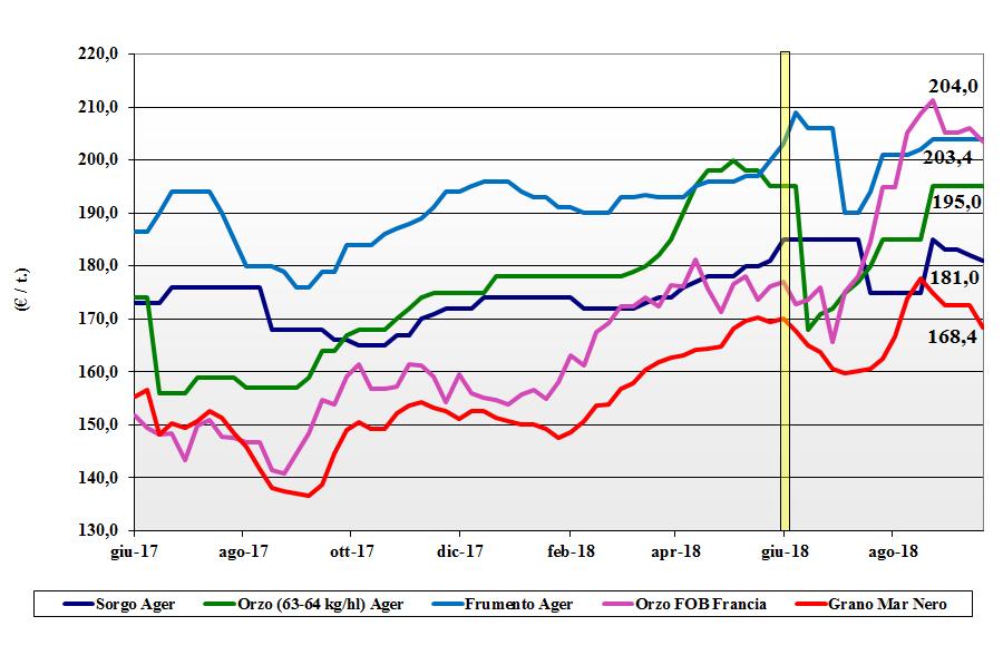 tendenze di mercato dei cereali foraggeri e oleaginose 20 settembre 2018