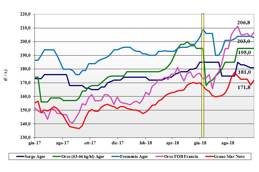 tendenze di mercato dei cereali foraggere e oleaginose 27 settembre 2018
