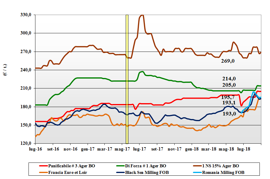 tendenze di mercato dei cereali grano tenero 6 settembre 2018