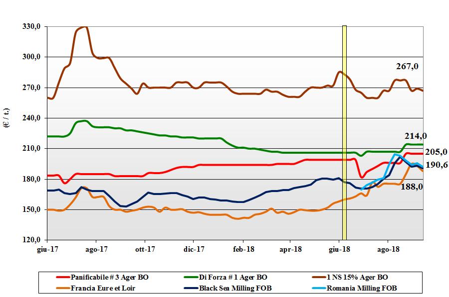 tendenze di mercato dei cereali grano tenero 13 settembre 2018
