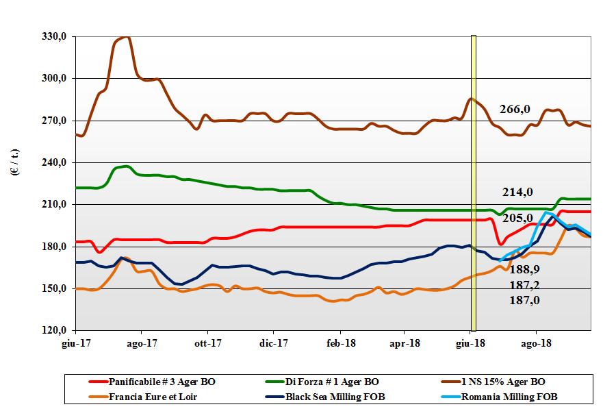 tendenze di mercato dei cereali grano tenero 20 settembre 2018