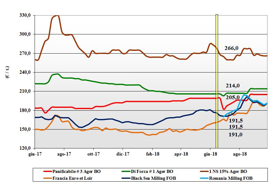 tendenze di mercato dei cereali grano tenero 27 settembre 2018