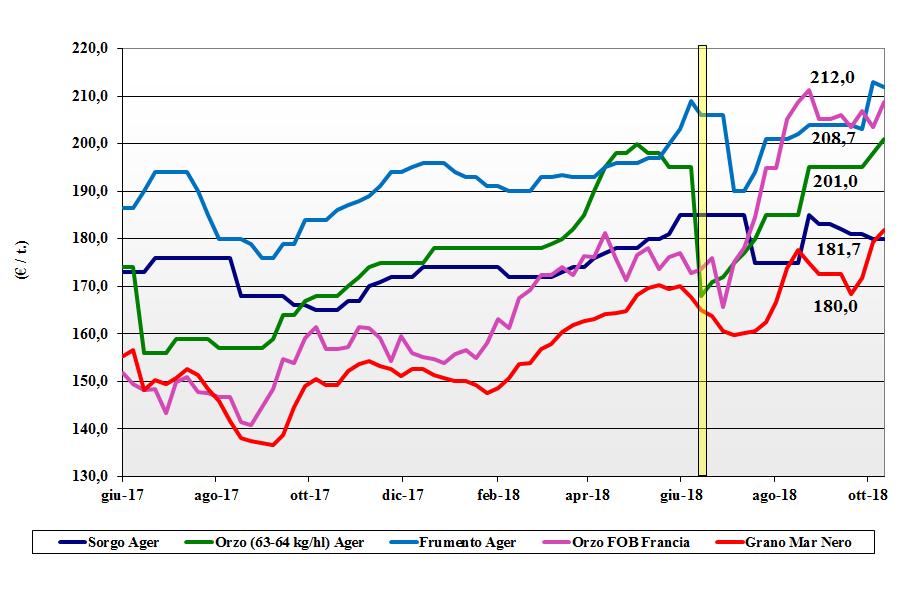 tendenze dei prezzi dei cereali foraggeri e oleaginose 11 ottobre 2018