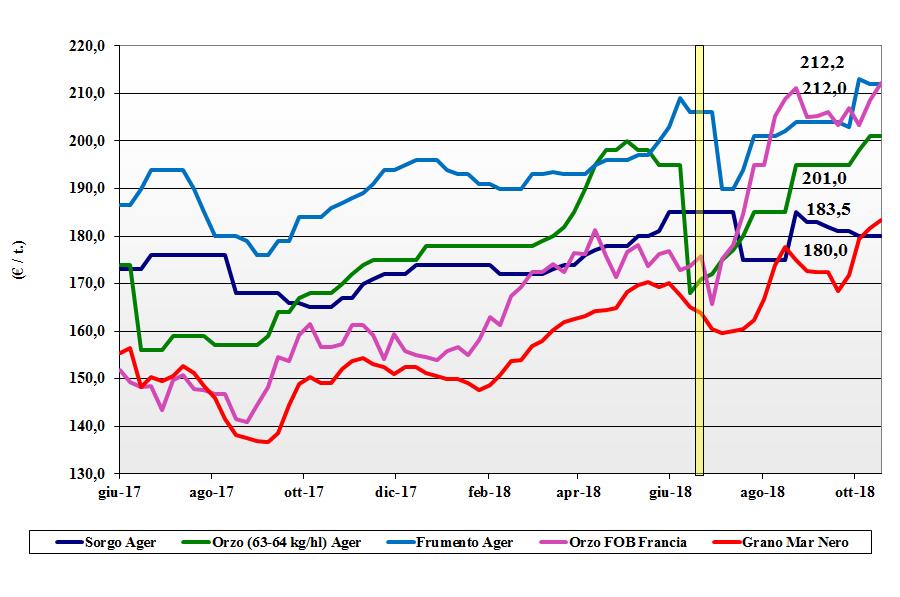 tendenze dei prezzi dei cereali foraggeri e oleaginose 18 ottobre 2018