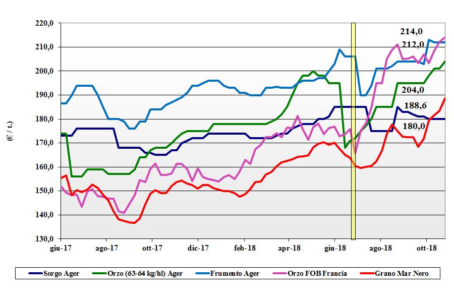 tendenze dei prezzi dei cereali foraggeri e oleaginose del 25 ottobre 2018