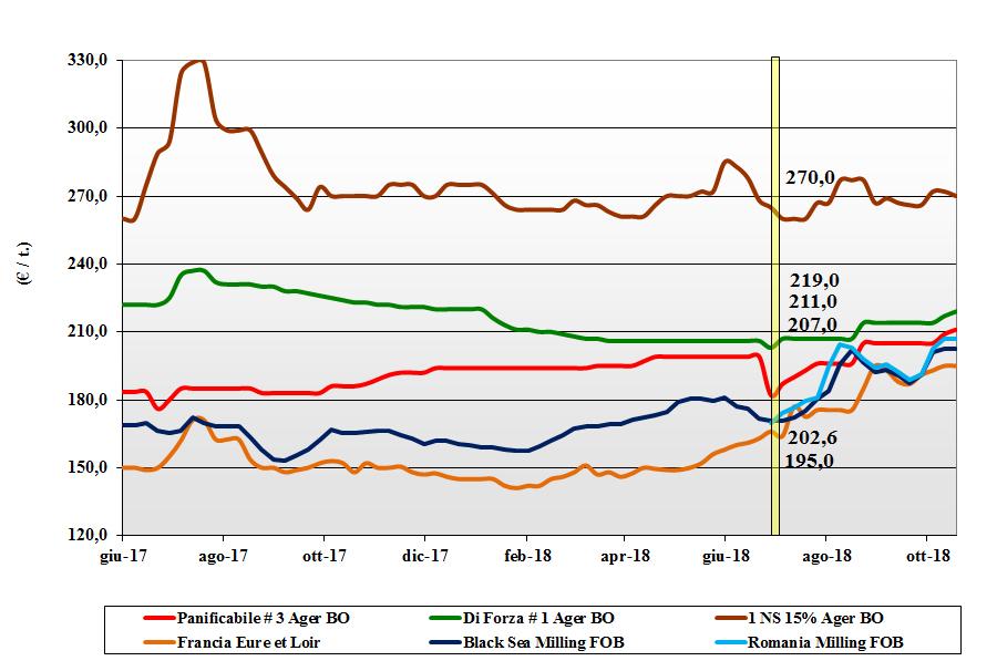 tendenze dei prezzi dei cereali grano tenero 18 ottobre 2018