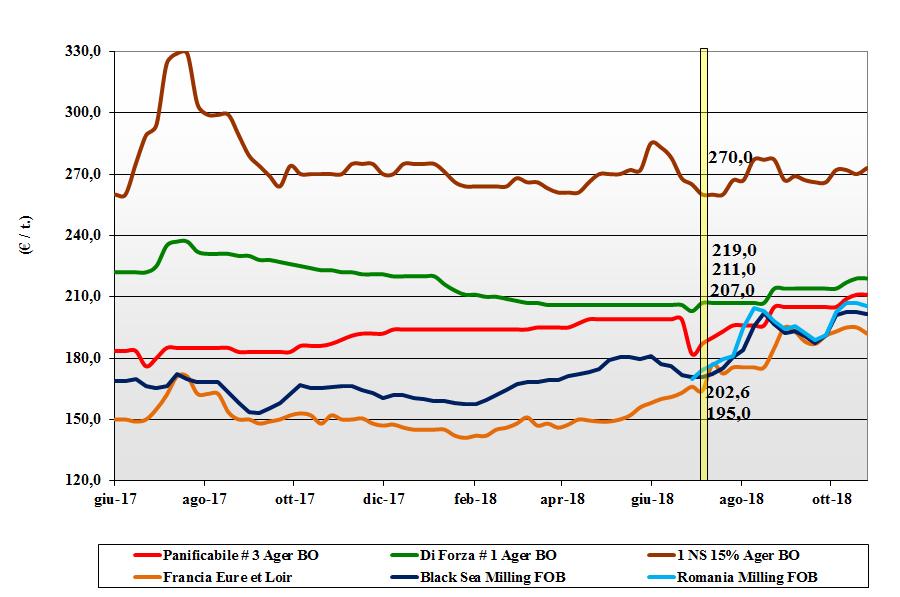 tendenze dei prezzi dei cereali grano tenero del 25 ottobre 2018