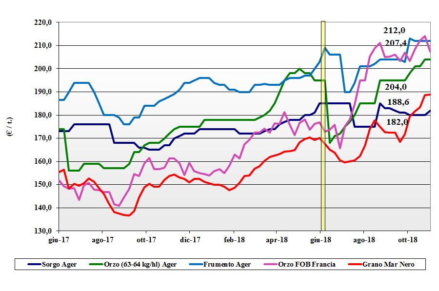 tendenze dei prezzi dei cereali foraggeri e oleaginose del 1 novembre 2018