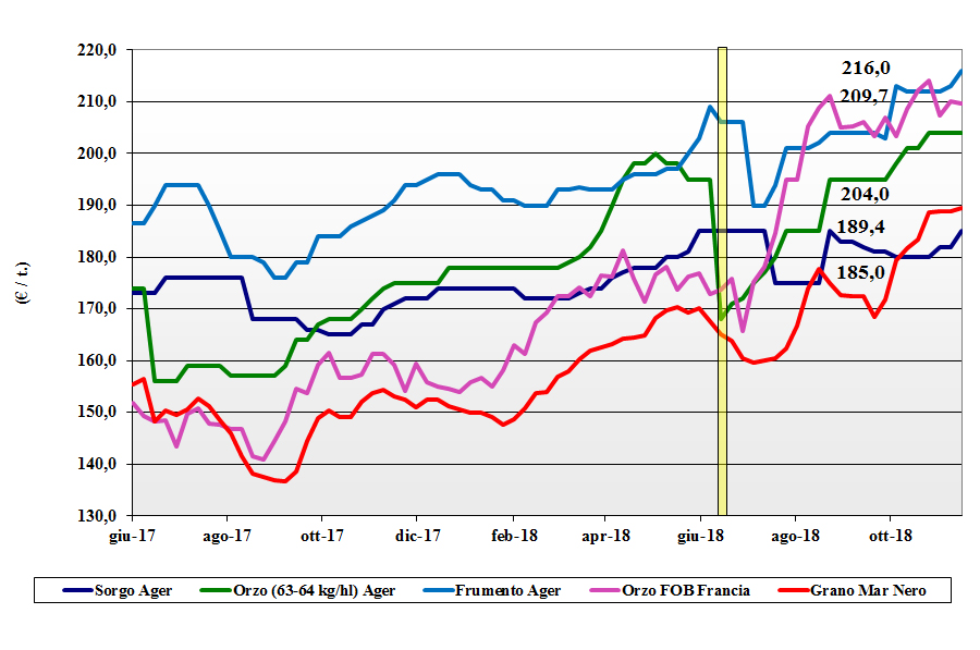 tendenze di mercato dei cereali foraggere e oleaginose 15 novembre 2018