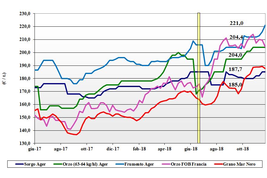 tendenze di mercato dei cereali foraggere e oleaginose 22 novembre 2018