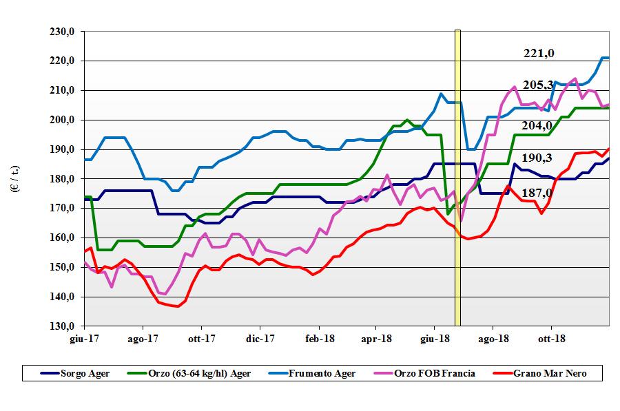 tendenze di mercato dei cereali foraggere e oleaginose del 29 novembre 2018