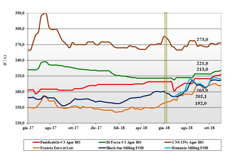 tendenze dei prezzi dei grano tenero del 1 novembre 2018