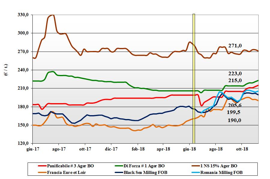 tendenze di mercato dei cereali 8 novembre 2018