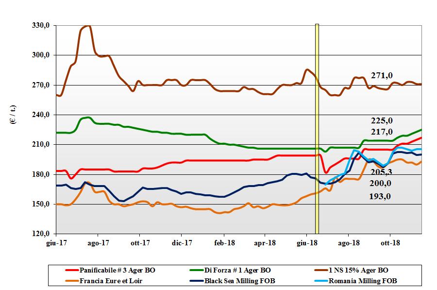 tendenze di mercato dei cereali grano tenero 15 novembre 2018
