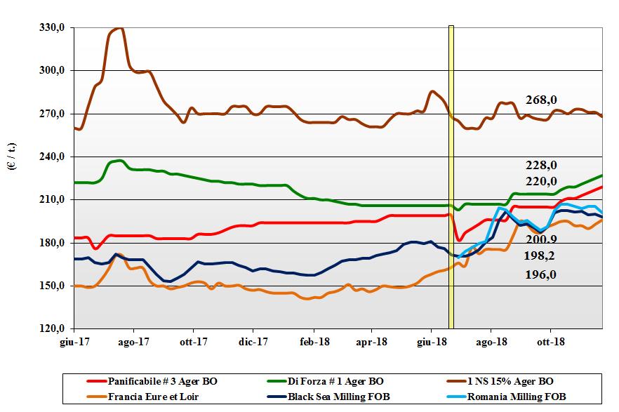 tendenze di mercato dei cereali grano tenero 22 novembre 2018