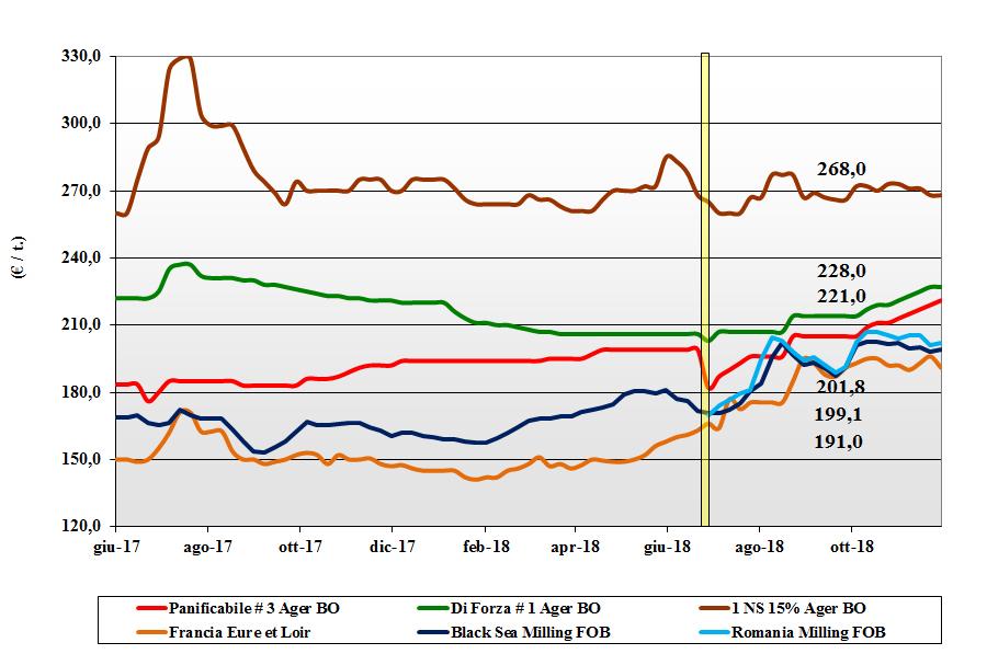 tendenze di mercato dei cereali grano tenero del 29 novembre 2018