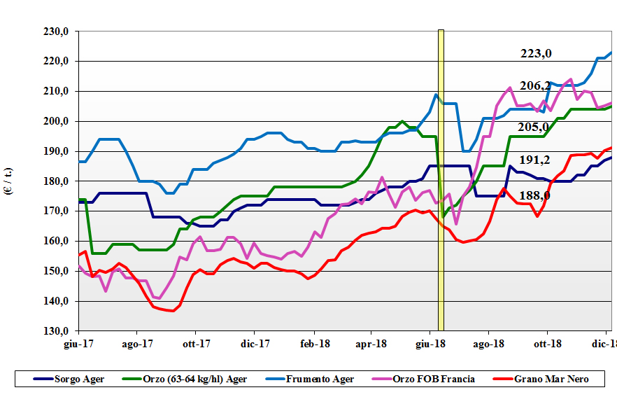 tendenze di mercato dei cereali foraggere e oleaginose del 6 dicembre 2018