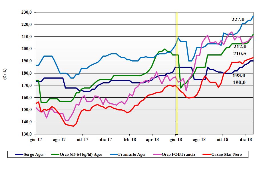 tendenze di mercato dei cereali foraggere e oleaginose del 20 dicembre 2018