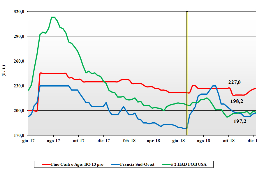 tendenze di mercato dei cereali grano duro del 6 dicembre 2018