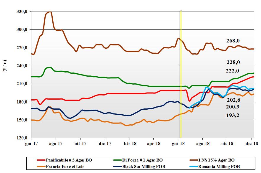 tendenze di mercato dei cereali grano tenero del 6 dicembre 2018