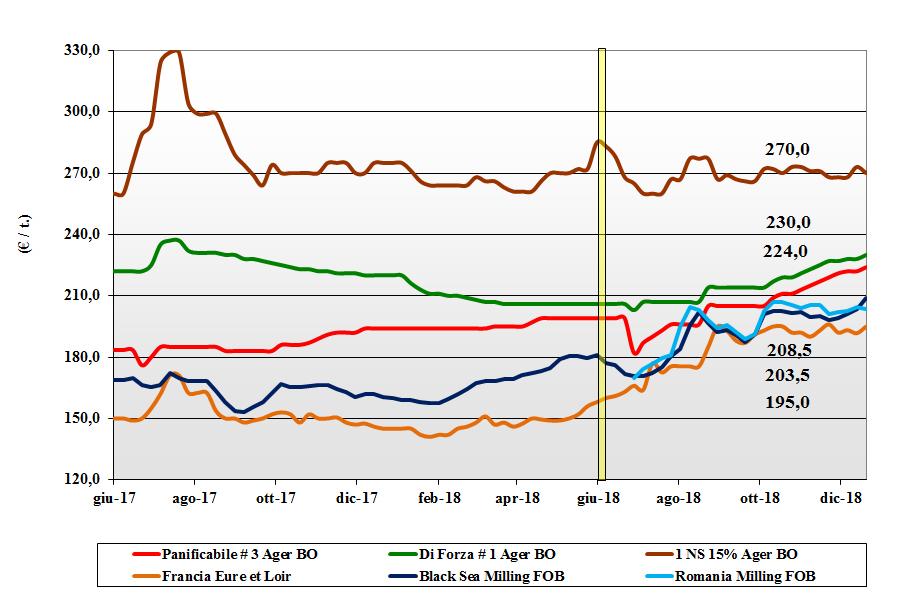 tendenze di mercato dei cereali grano tenero del 20 dicembre 2018