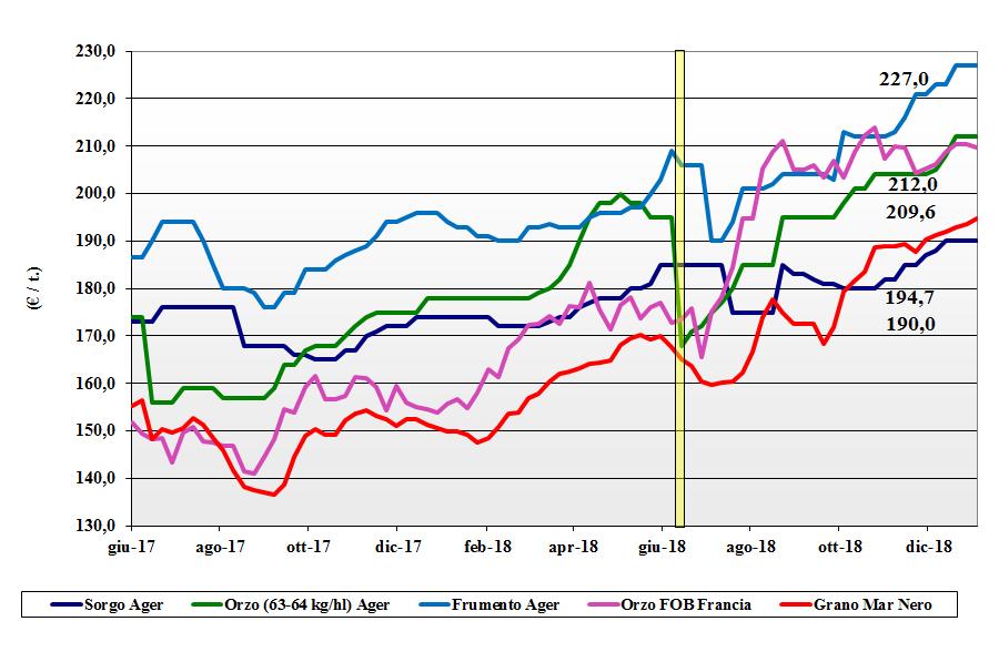 tendenze di mercato dei cereali foraggere e oleaginose del 3 gennaio 2019