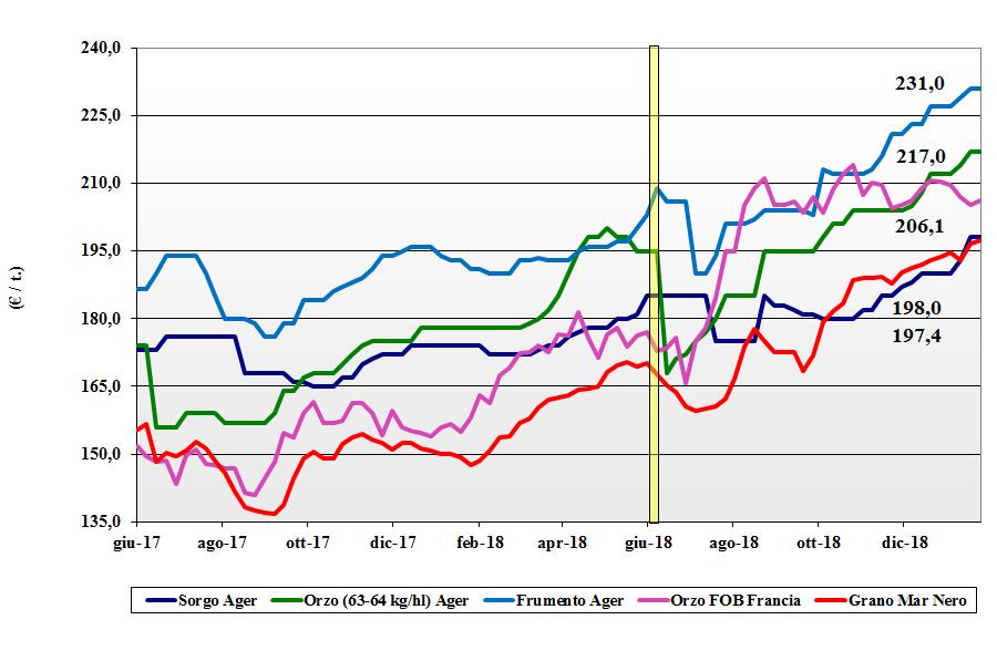 tendenze del mercato dei cereali del 24 gennaio 2019