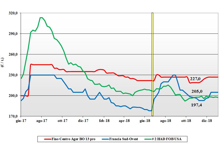 tendenze di mercato dei cereali grano duro del 3 gennaio 2019