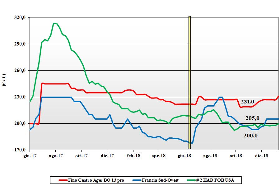 tendenze del mercato dei cereali del 10 gennaio 2019