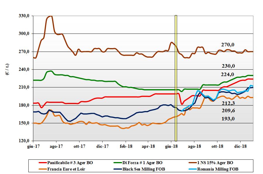 tendenze di mercato dei cereali grano tenero del 3 gennaio 2019