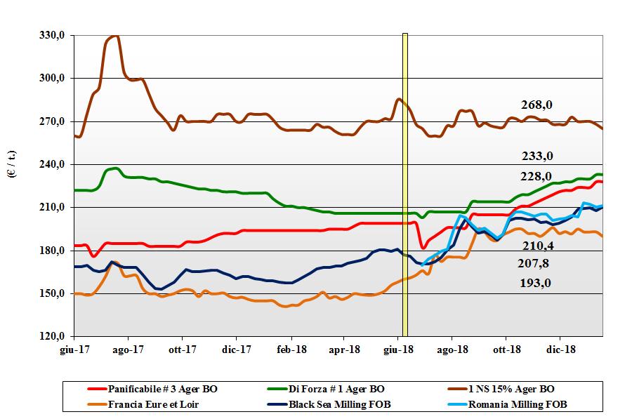 Prezzi in ripresa da nord a sud per il grano duro ...