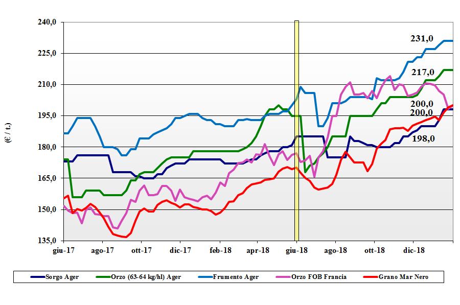 tendenze del mercato dei cereali del 31 gennaio 2019