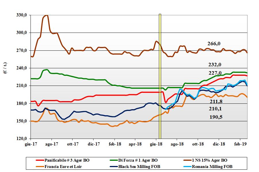dati delle tendenze del mercato dei cereali del 21 febbraio 2019