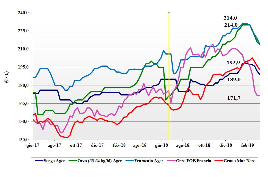 dati delle tendenze del mercato dei cereali foraggeri e oleaginose del 7 marzo 2019