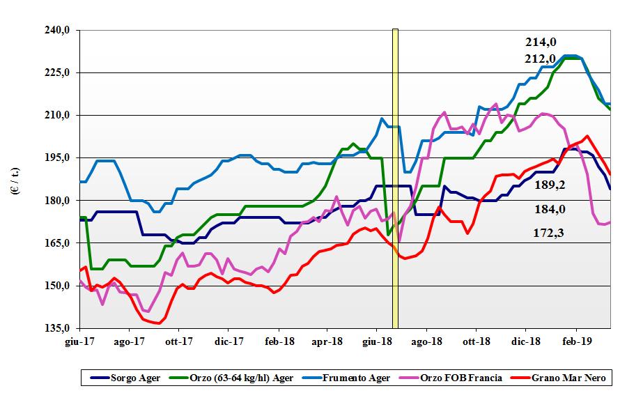 dati delle tendenze del mercato dei cereali foraggeri e oleaginose del 14 marzo 2019