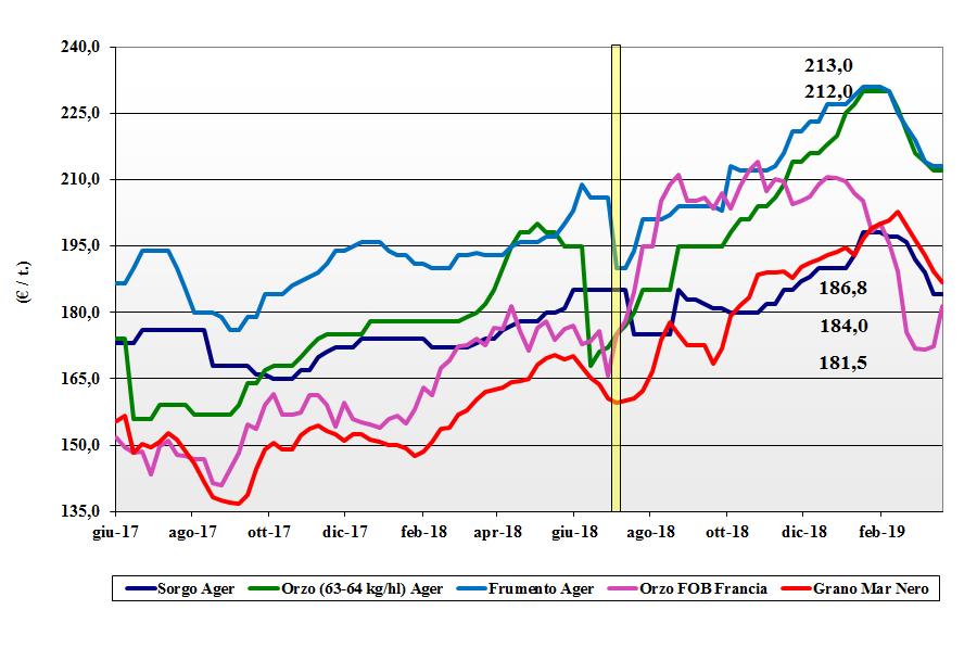 dati delle tendenze del mercato dei cereali foraggeri e oleaginose del 21 marzo 2019