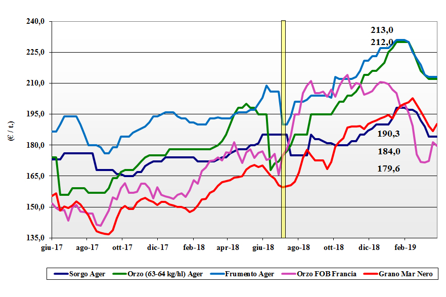 dati delle tendenze del mercato dei cereali foraggeri e oleaginose del 28 marzo 2019