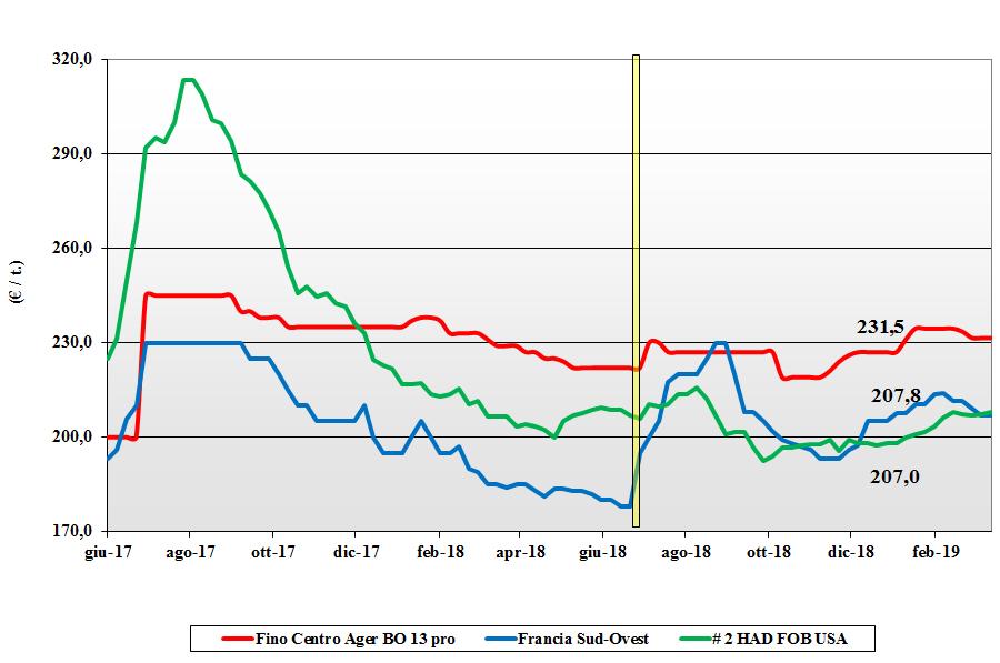 dati delle tendenze del mercato del grano duro del 14 marzo 2019