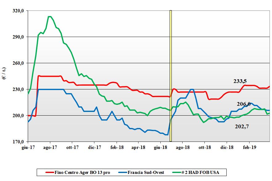 dati delle tendenze del mercato del grano duro del 28 marzo 2019