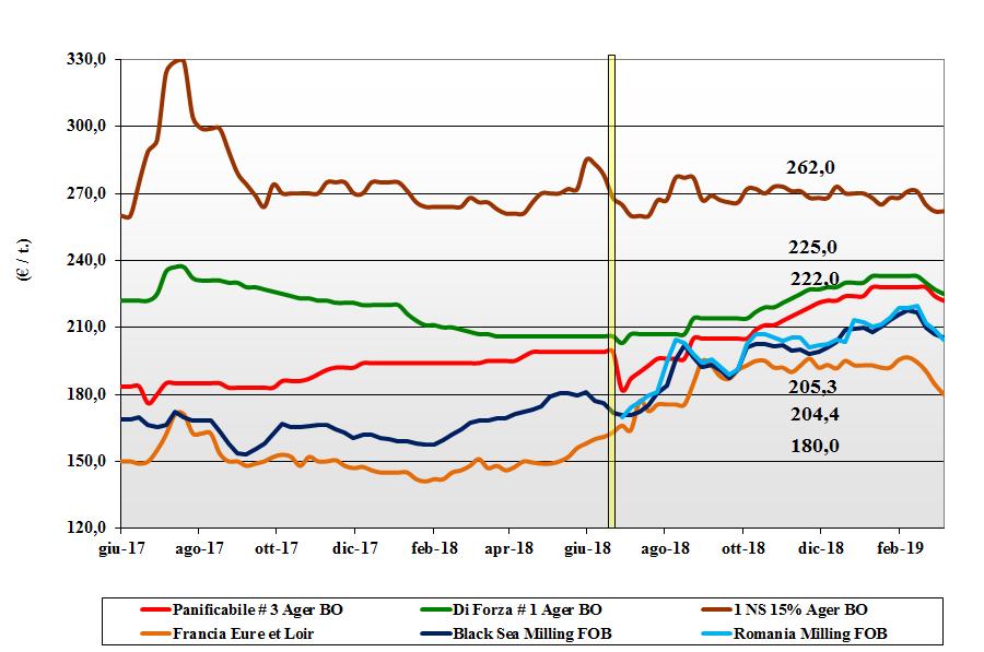 dati delle tendenze del mercato dei grano tenero del 7 marzo 2019