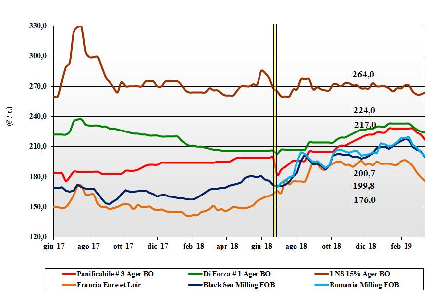 dati delle tendenze del mercato del grano tenero del 14 marzo 2019