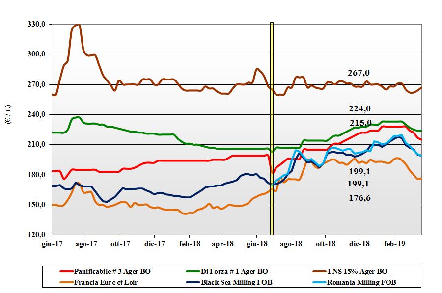 dati delle tendenze del mercato del grano tenero del 21 marzo 2019
