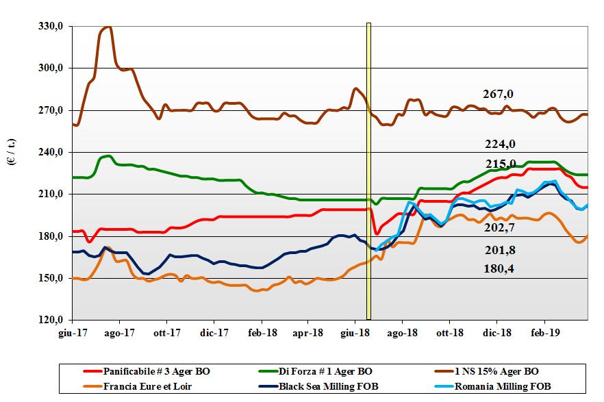 dati delle tendenze del mercato del grano tenero del 28 marzo 2019