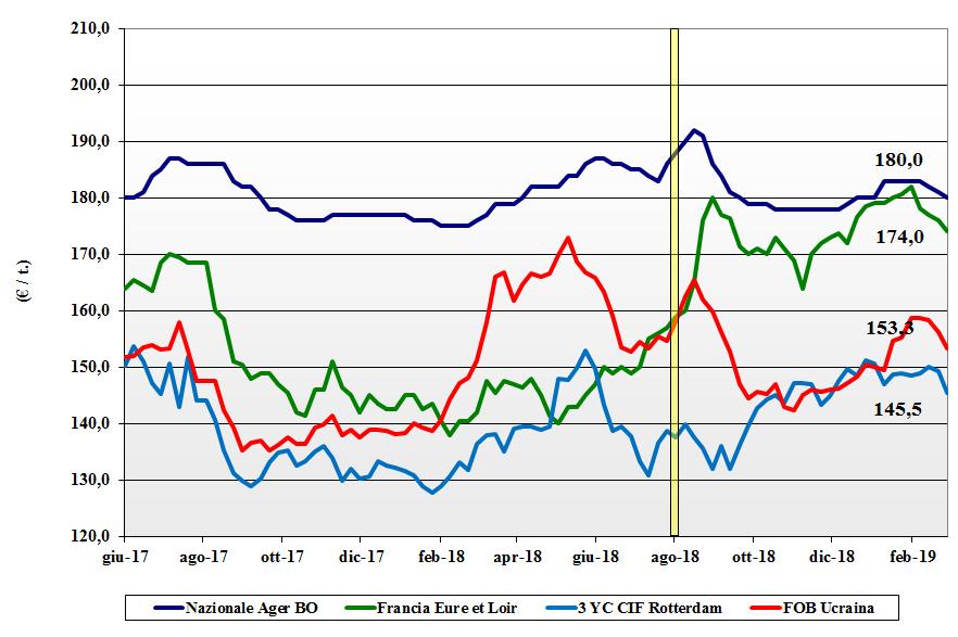 dati delle tendenze del mercato dei cereali del 28 febbraio 2019