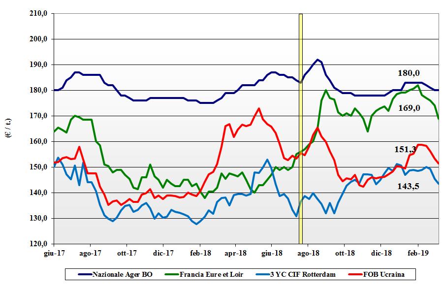 dati delle tendenze del mercato del mais del 7 marzo 2019