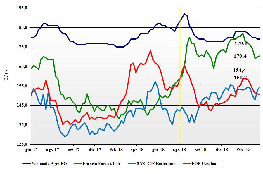 dati delle tendenze del mercato del mais del 21 marzo 2019