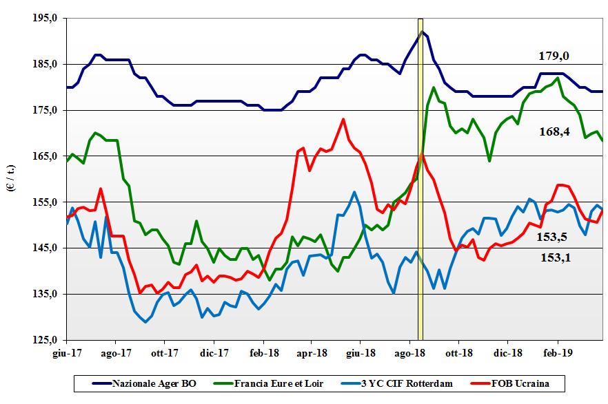 dati delle tendenze del mercato del mais del 28 marzo 2019