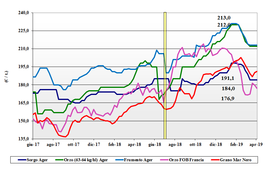 dati delle tendenze del mercato dei cereali foraggere e oleaginose del 4 aprile 2019